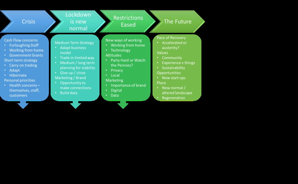 Fleet BID Recovery Framework